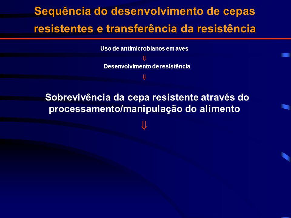 Sequência do desenvolvimento de cepas resistentes e transferência da resistência Uso de antimicrobianos em aves Desenvolvimento de resistência Sobrevi