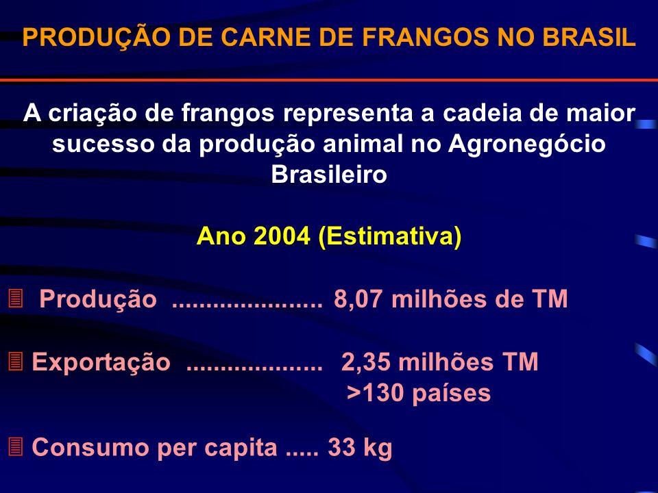 A criação de frangos representa a cadeia de maior sucesso da produção animal no Agronegócio Brasileiro Ano 2004 (Estimativa) PRODUÇÃO DE CARNE DE FRAN
