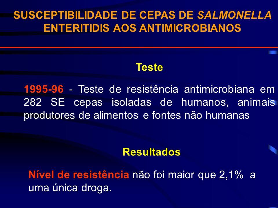 SUSCEPTIBILIDADE DE CEPAS DE SALMONELLA ENTERITIDIS AOS ANTIMICROBIANOS Teste 1995-96 - Teste de resistência antimicrobiana em 282 SE cepas isoladas d