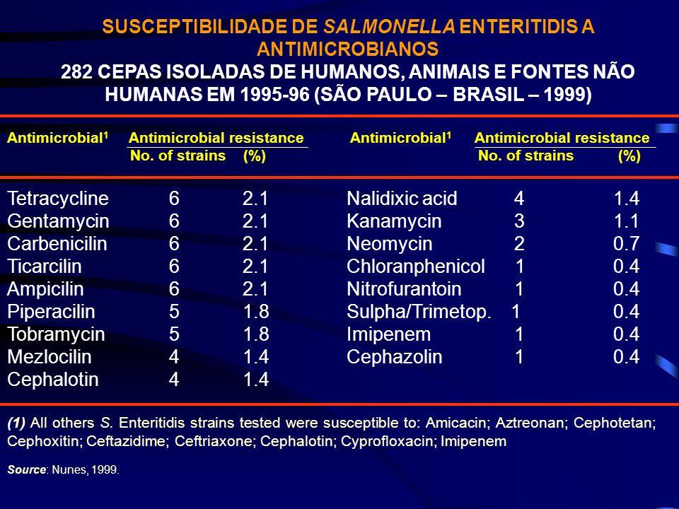 SUSCEPTIBILIDADE DE SALMONELLA ENTERITIDIS A ANTIMICROBIANOS 282 CEPAS ISOLADAS DE HUMANOS, ANIMAIS E FONTES NÃO HUMANAS EM 1995-96 (SÃO PAULO – BRASI