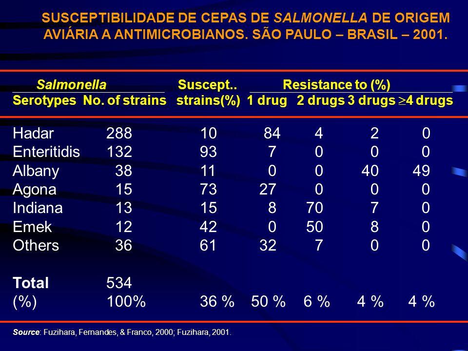 SUSCEPTIBILIDADE DE CEPAS DE SALMONELLA DE ORIGEM AVIÁRIA A ANTIMICROBIANOS. SÃO PAULO – BRASIL – 2001. Salmonella Suscept.. Resistance to (%) Serotyp