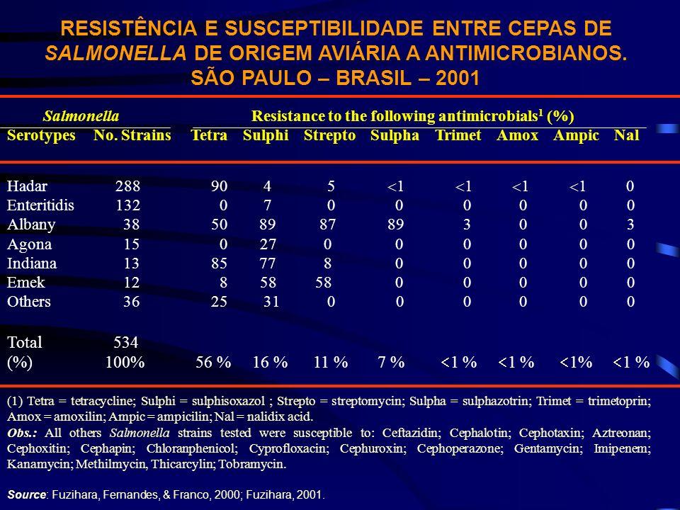 RESISTÊNCIA E SUSCEPTIBILIDADE ENTRE CEPAS DE SALMONELLA DE ORIGEM AVIÁRIA A ANTIMICROBIANOS. SÃO PAULO – BRASIL – 2001 Salmonella Resistance to the f