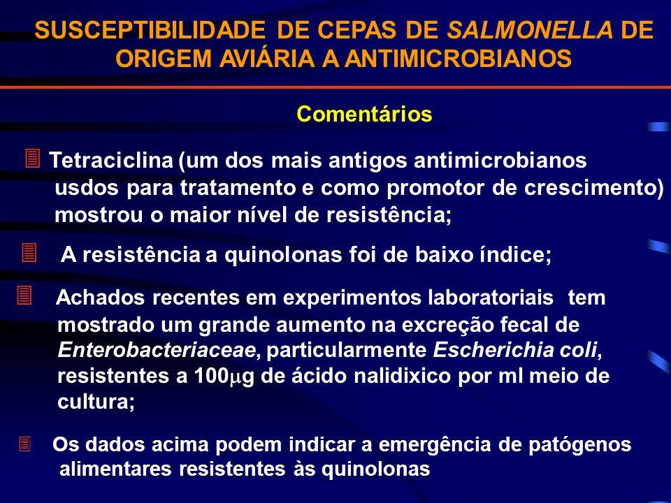 SUSCEPTIBILIDADE DE CEPAS DE SALMONELLA DE ORIGEM AVIÁRIA A ANTIMICROBIANOS Comentários Tetraciclina (um dos mais antigos antimicrobianos usdos para t