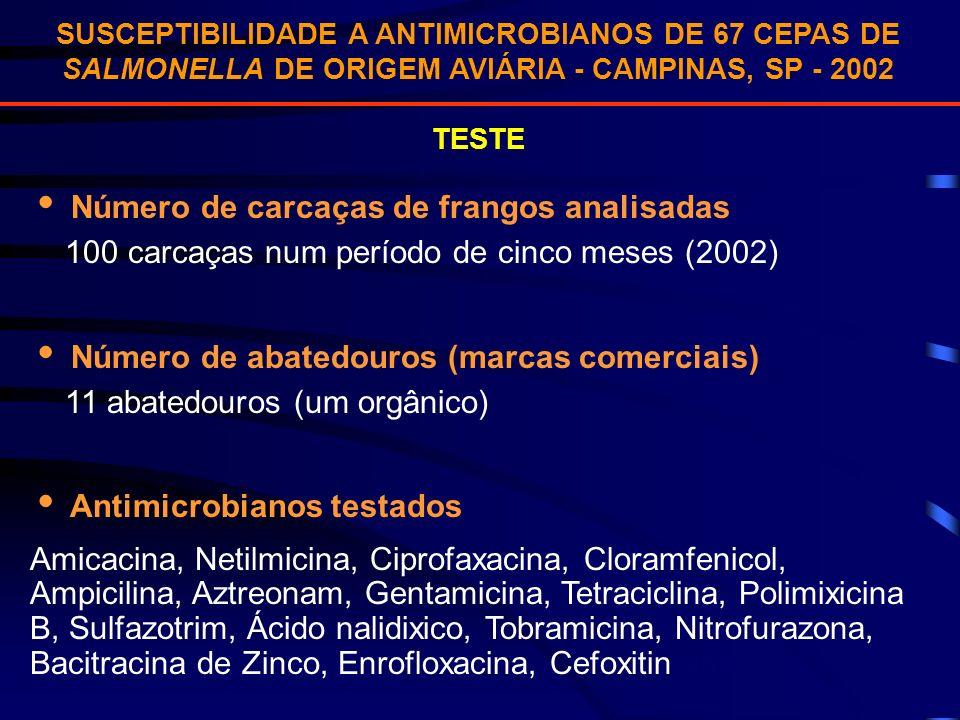 SUSCEPTIBILIDADE A ANTIMICROBIANOS DE 67 CEPAS DE SALMONELLA DE ORIGEM AVIÁRIA - CAMPINAS, SP - 2002 TESTE Número de carcaças de frangos analisadas 10