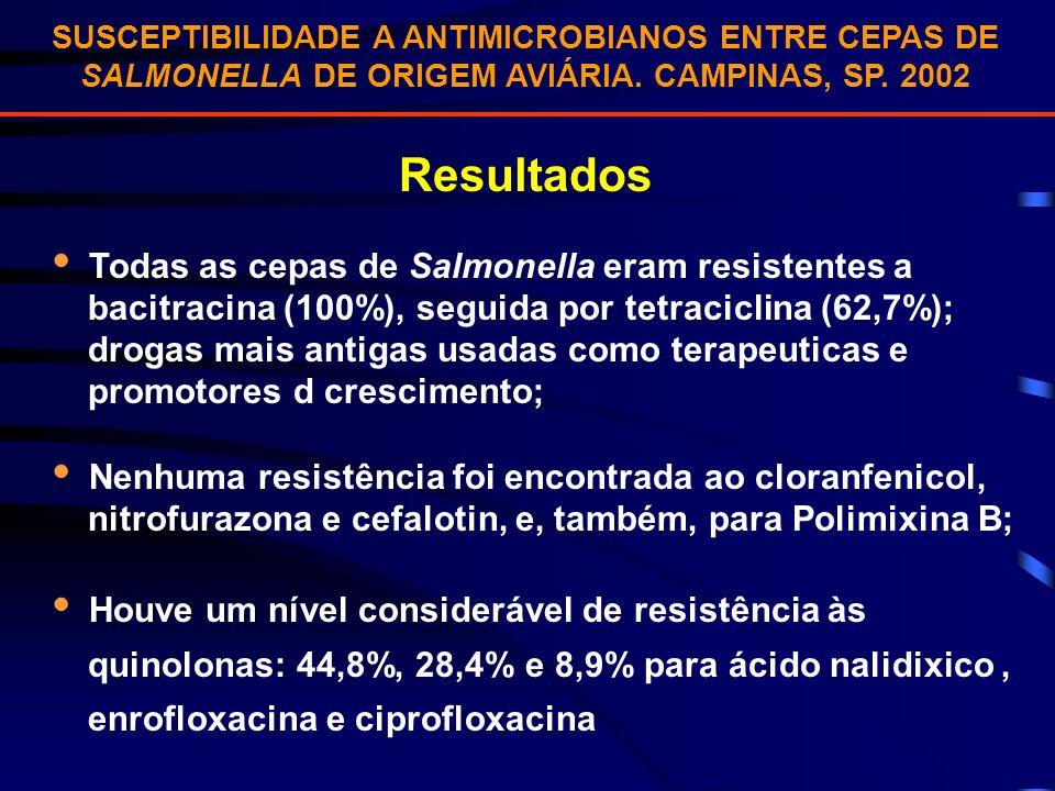 SUSCEPTIBILIDADE A ANTIMICROBIANOS ENTRE CEPAS DE SALMONELLA DE ORIGEM AVIÁRIA. CAMPINAS, SP. 2002 Resultados Todas as cepas de Salmonella eram resist