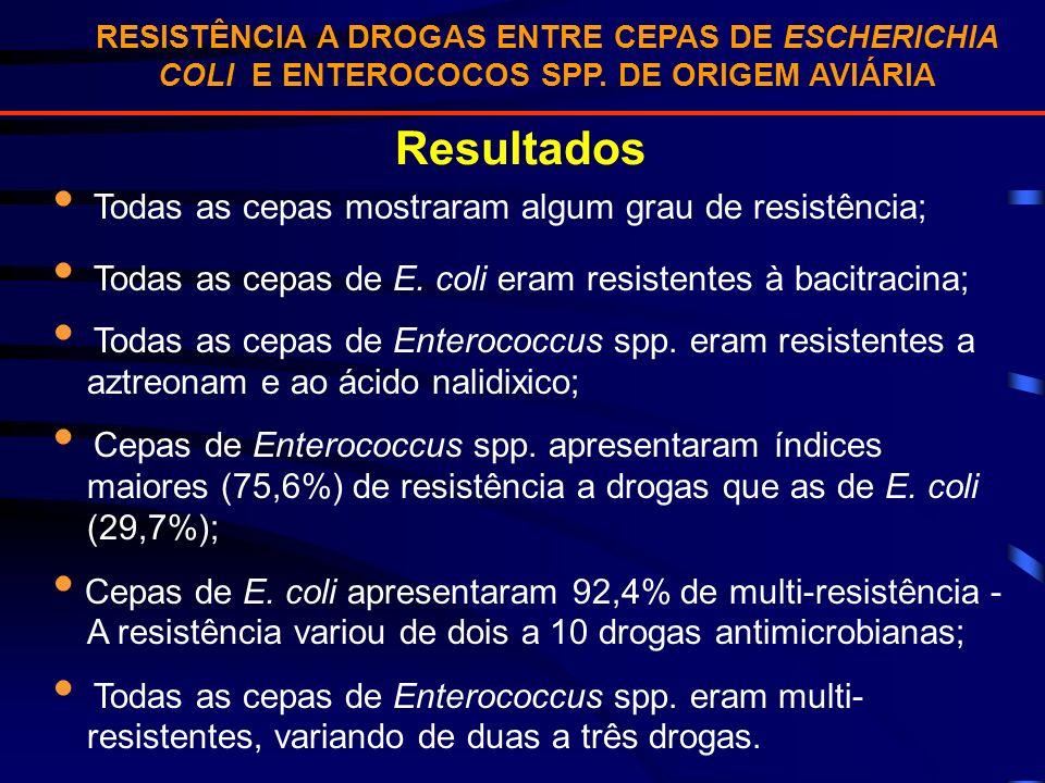 RESISTÊNCIA A DROGAS ENTRE CEPAS DE ESCHERICHIA COLI E ENTEROCOCOS SPP. DE ORIGEM AVIÁRIA Resultados Todas as cepas mostraram algum grau de resistênci