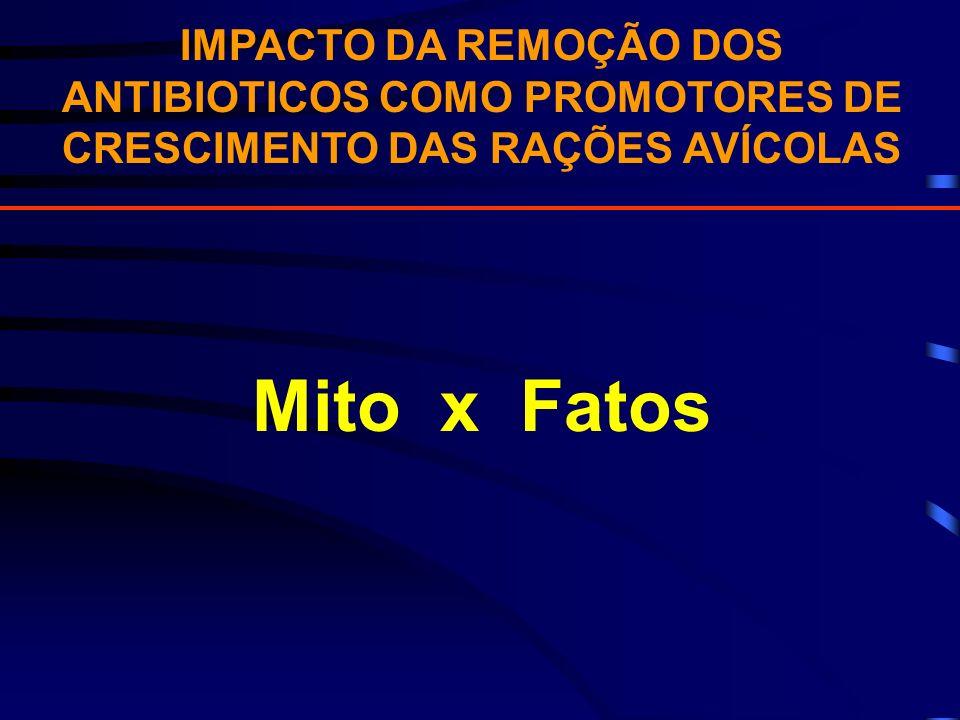 IMPACTO DA REMOÇÃO DOS ANTIBIOTICOS COMO PROMOTORES DE CRESCIMENTO DAS RAÇÕES AVÍCOLAS Mito x Fatos