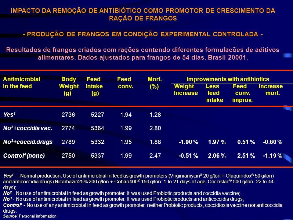 IMPACTO DA REMOÇÃO DE ANTIBIÓTICO COMO PROMOTOR DE CRESCIMENTO DA RAÇÃO DE FRANGOS - PRODUÇÃO DE FRANGOS EM CONDIÇÃO EXPERIMENTAL CONTROLADA - Resulta