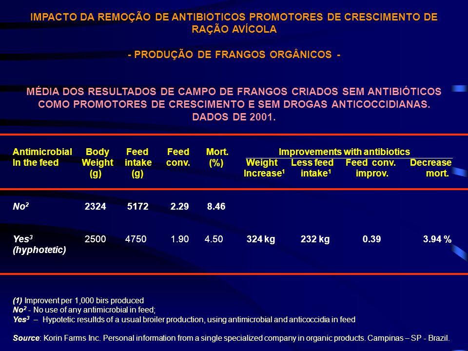 IMPACTO DA REMOÇÃO DE ANTIBIOTICOS PROMOTORES DE CRESCIMENTO DE RAÇÃO AVÍCOLA - PRODUÇÃO DE FRANGOS ORGÂNICOS - MÉDIA DOS RESULTADOS DE CAMPO DE FRANG