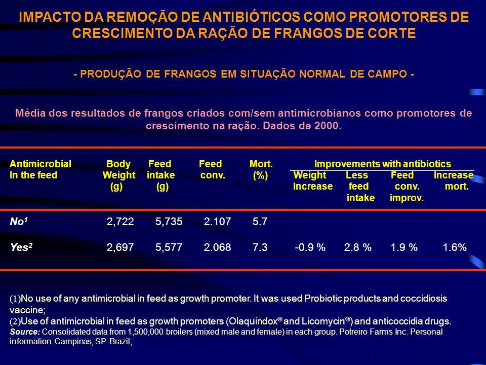 IMPACTO DA REMOÇÃO DE ANTIBIÓTICOS COMO PROMOTORES DE CRESCIMENTO DA RAÇÃO DE FRANGOS DE CORTE - PRODUÇÃO DE FRANGOS EM SITUAÇÃO NORMAL DE CAMPO - Méd