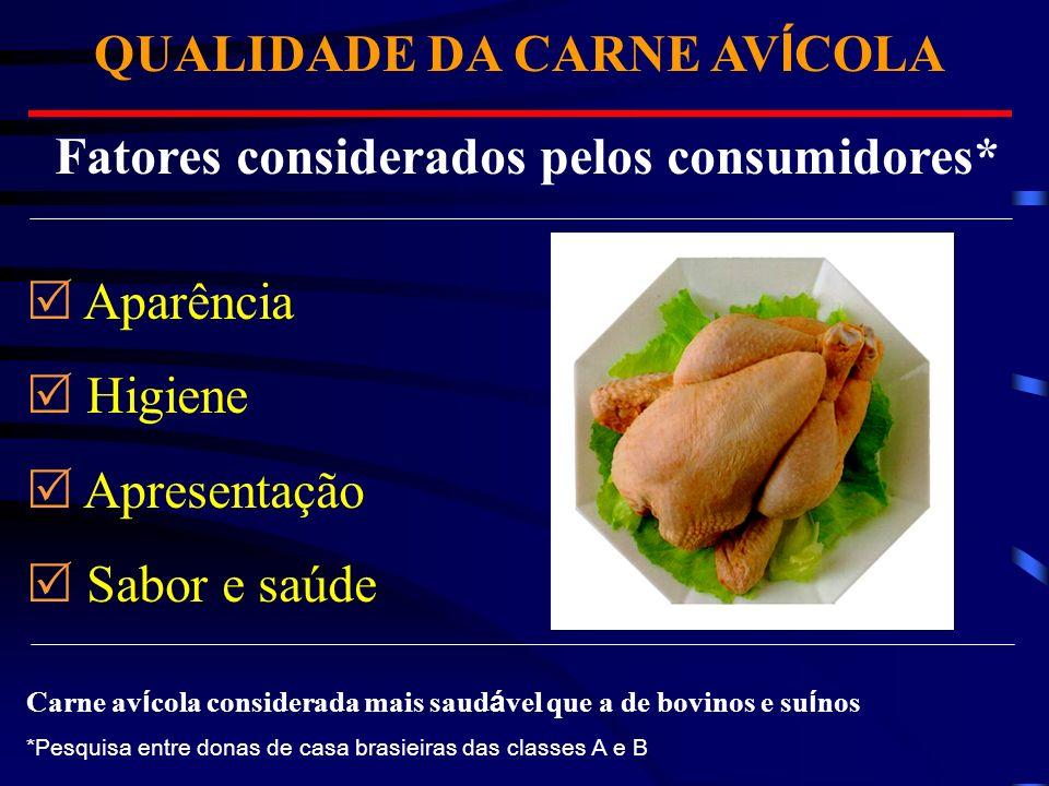 Fatores considerados pelos consumidores* Aparência Higiene Apresentação Sabor e saúde Carne av í cola considerada mais saud á vel que a de bovinos e s