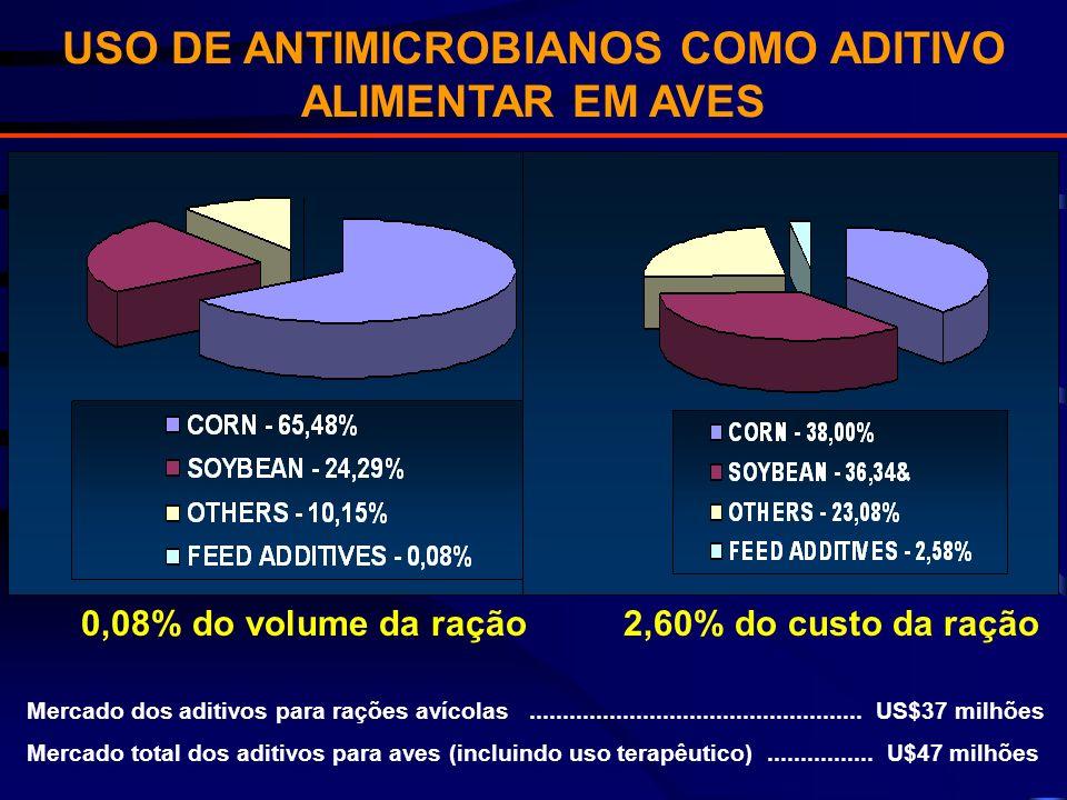 0,08% do volume da ração 2,60% do custo da ração Mercado dos aditivos para rações avícolas.................................................. US$37 mil
