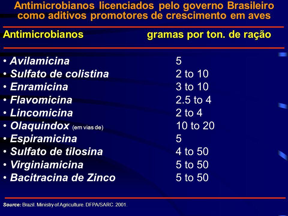 Antimicrobianos licenciados pelo governo Brasileiro como aditivos promotores de crescimento em aves Antimicrobianos gramas por ton. de ração Avilamici