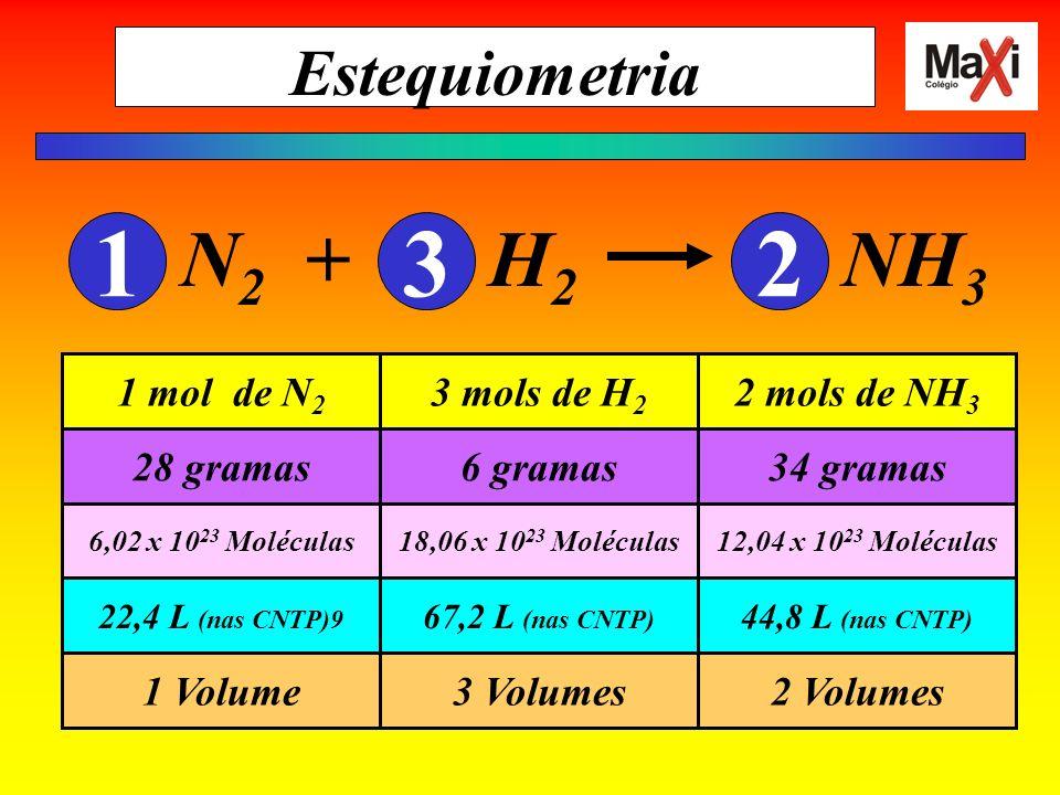 Estequiometria N 2 + H 2 NH 3 132 2 Volumes3 Volumes1 Volume 44,8 L (nas CNTP) 67,2 L (nas CNTP) 22,4 L (nas CNTP)9 12,04 x 10 23 Moléculas18,06 x 10 23 Moléculas6,02 x 10 23 Moléculas 34 gramas6 gramas28 gramas 2 mols de NH 3 3 mols de H 2 1 mol de N 2
