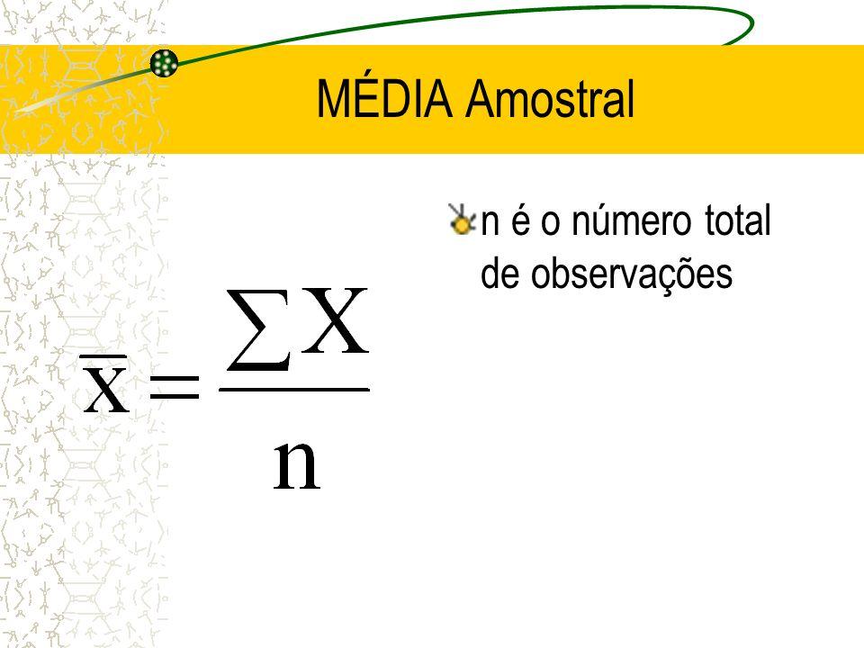 MÉDIA Amostral n é o número total de observações