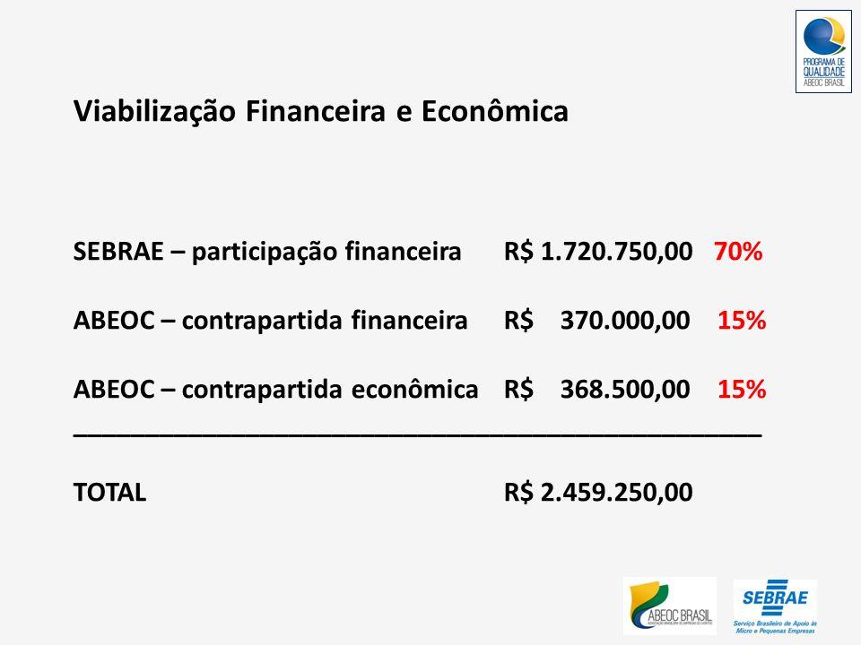 Viabilização Financeira e Econômica SEBRAE – participação financeiraR$ 1.720.750,00 70% ABEOC – contrapartida financeiraR$ 370.000,00 15% ABEOC – cont