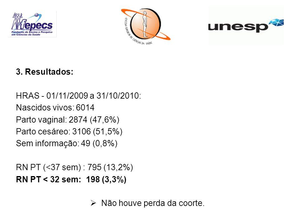 3. Resultados: HRAS - 01/11/2009 a 31/10/2010: Nascidos vivos: 6014 Parto vaginal: 2874 (47,6%) Parto cesáreo: 3106 (51,5%) Sem informação: 49 (0,8%)