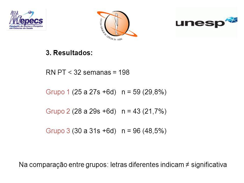3. Resultados: RN PT < 32 semanas = 198 Grupo 1 (25 a 27s +6d) n = 59 (29,8%) Grupo 2 (28 a 29s +6d) n = 43 (21,7%) Grupo 3 (30 a 31s +6d) n = 96 (48,