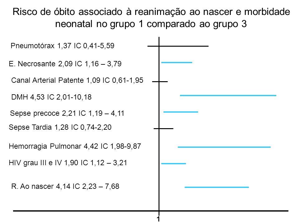 Risco de óbito associado à reanimação ao nascer e morbidade neonatal no grupo 1 comparado ao grupo 3 1 Pneumotórax 1,37 IC 0,41-5,59 E. Necrosante 2,0