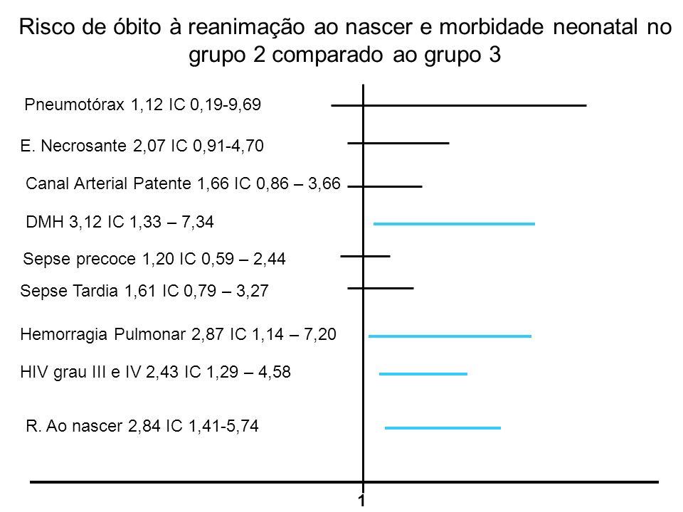 Risco de óbito à reanimação ao nascer e morbidade neonatal no grupo 2 comparado ao grupo 3 1 Pneumotórax 1,12 IC 0,19-9,69 E. Necrosante 2,07 IC 0,91-