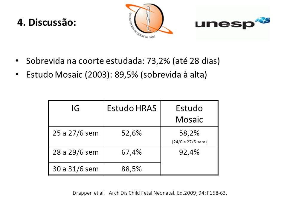 4. Discussão: Sobrevida na coorte estudada: 73,2% (até 28 dias) Estudo Mosaic (2003): 89,5% (sobrevida à alta) Drapper et al. Arch Dis Child Fetal Neo