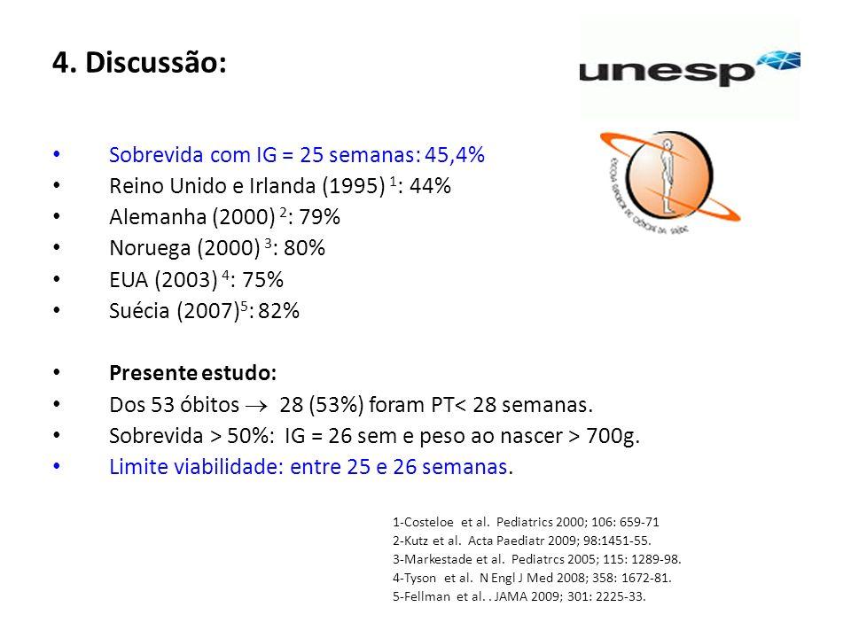 4. Discussão: Sobrevida com IG = 25 semanas: 45,4% Reino Unido e Irlanda (1995) 1 : 44% Alemanha (2000) 2 : 79% Noruega (2000) 3 : 80% EUA (2003) 4 :