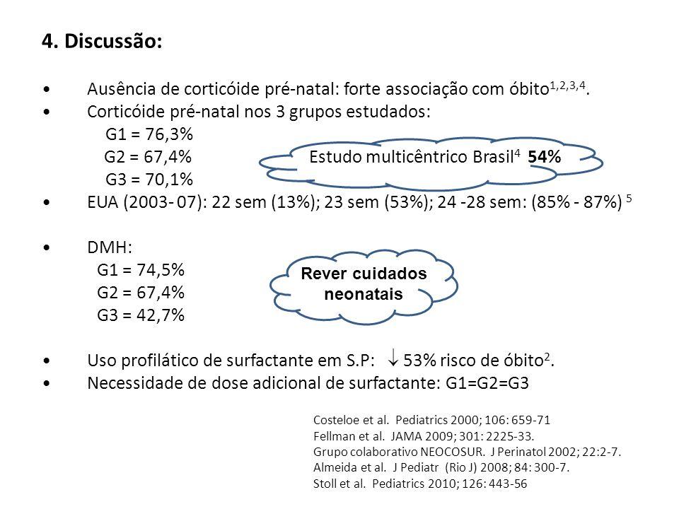 4. Discussão: Ausência de corticóide pré-natal: forte associação com óbito 1,2,3,4. Corticóide pré-natal nos 3 grupos estudados: G1 = 76,3% G2 = 67,4%