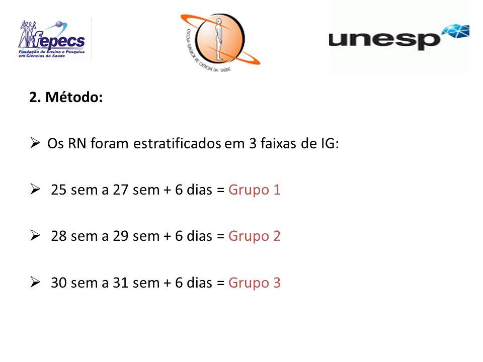 2. Método: Os RN foram estratificados em 3 faixas de IG: 25 sem a 27 sem + 6 dias = Grupo 1 28 sem a 29 sem + 6 dias = Grupo 2 30 sem a 31 sem + 6 dia