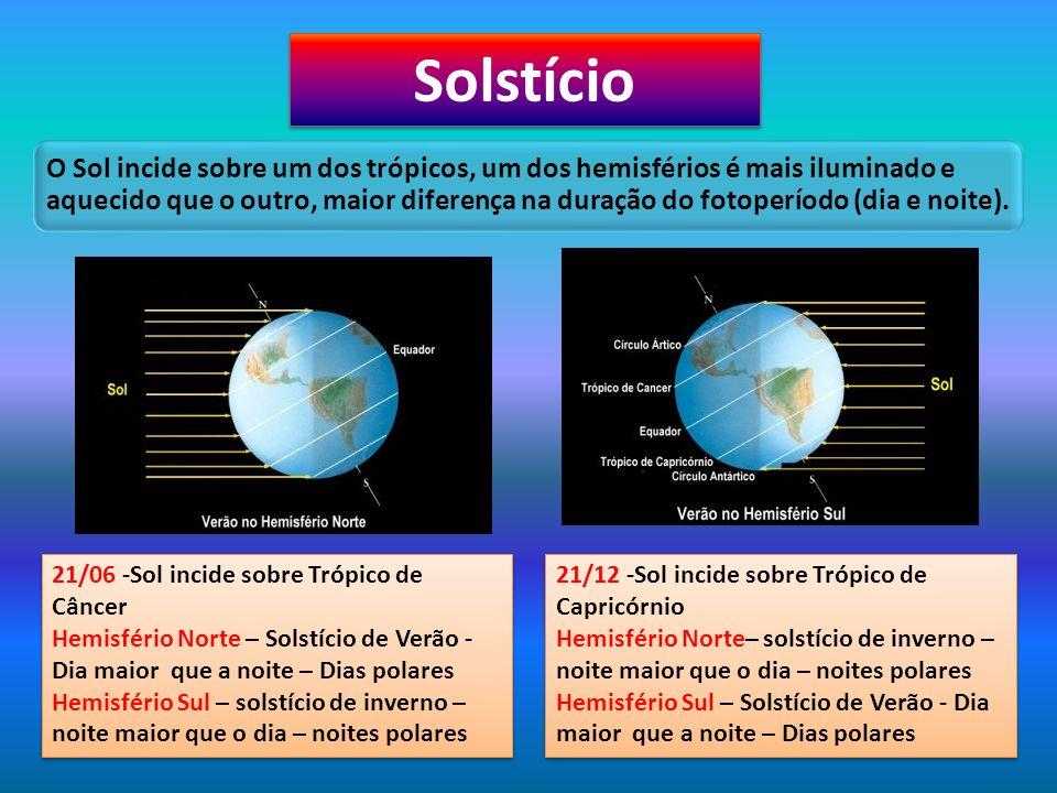 Solstício O Sol incide sobre um dos trópicos, um dos hemisférios é mais iluminado e aquecido que o outro, maior diferença na duração do fotoperíodo (d
