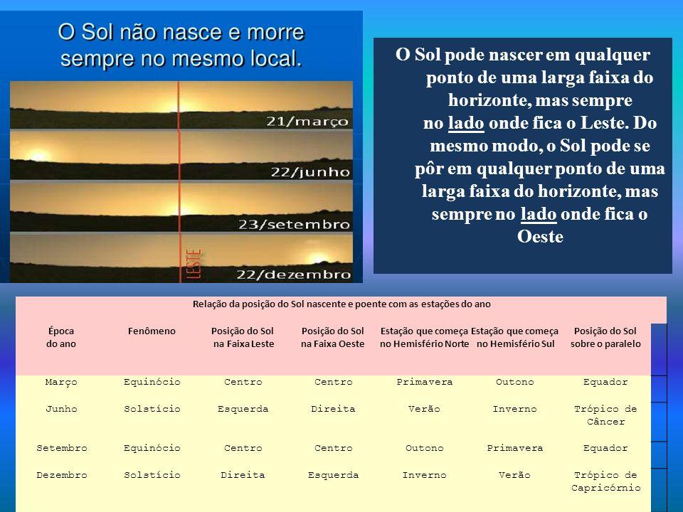 Relação da posição do Sol nascente e poente com as estações do ano Época do ano FenômenoPosição do Sol na Faixa Leste Posição do Sol na Faixa Oeste Es