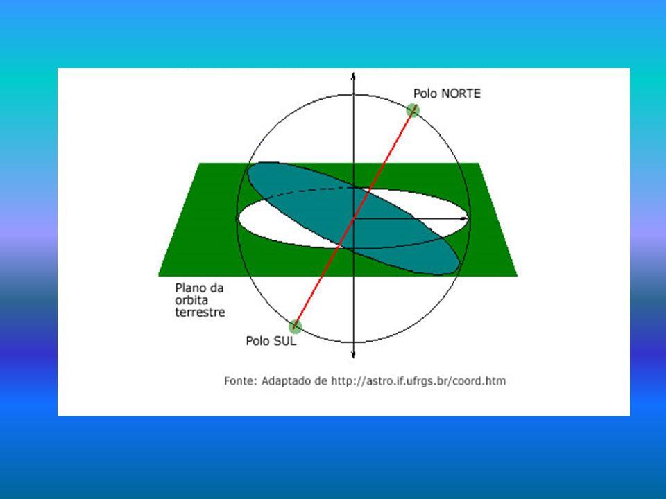 Consequências O movimento de translação, associado ao fato de que o plano da órbita (da eclíptica) não coincide com o plano do equador (o eixo da Terra está inclinado 23,5°), tem como principais consequências: estações do ano; diferenças na intensidade do calor e luz nos hemisférios Norte e Sul; Variação no fotoperíodo (duração dos dias e das noites).