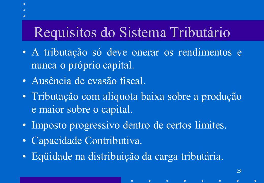 Requisitos do Sistema Tributário A tributação só deve onerar os rendimentos e nunca o próprio capital. Ausência de evasão fiscal. Tributação com alíqu