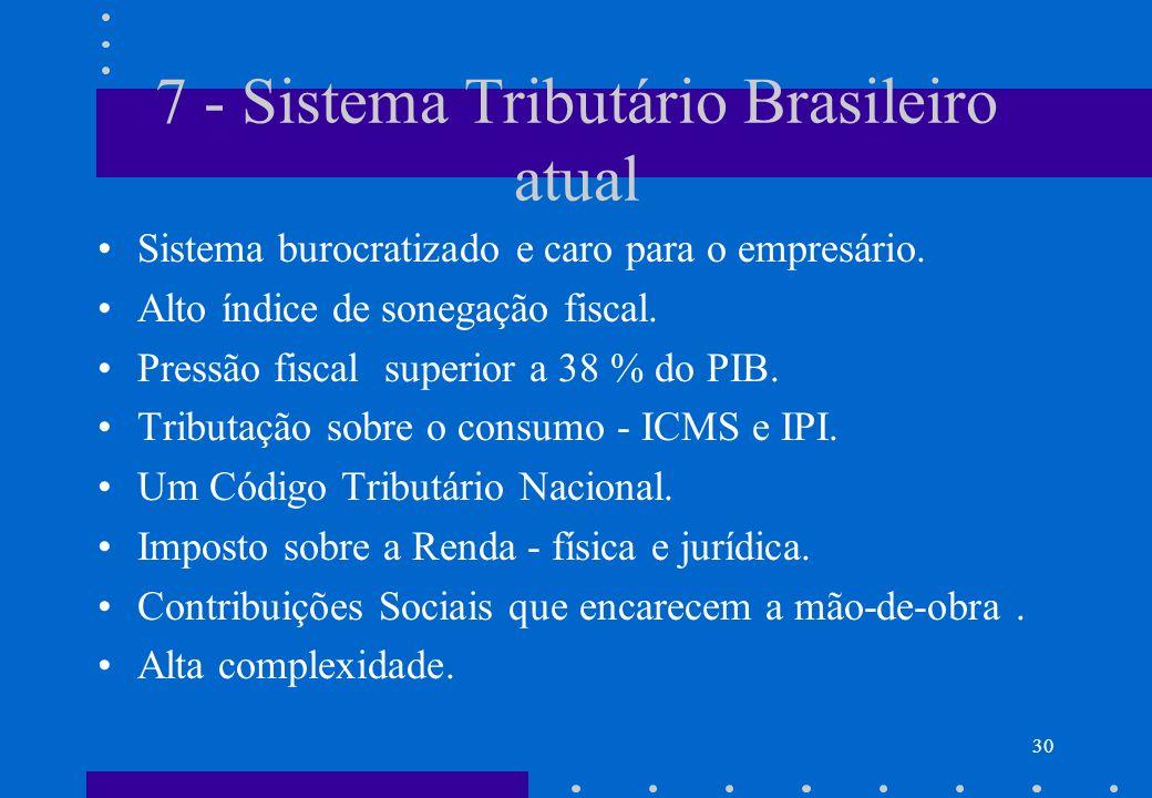 7 - Sistema Tributário Brasileiro atual Sistema burocratizado e caro para o empresário. Alto índice de sonegação fiscal. Pressão fiscal superior a 38