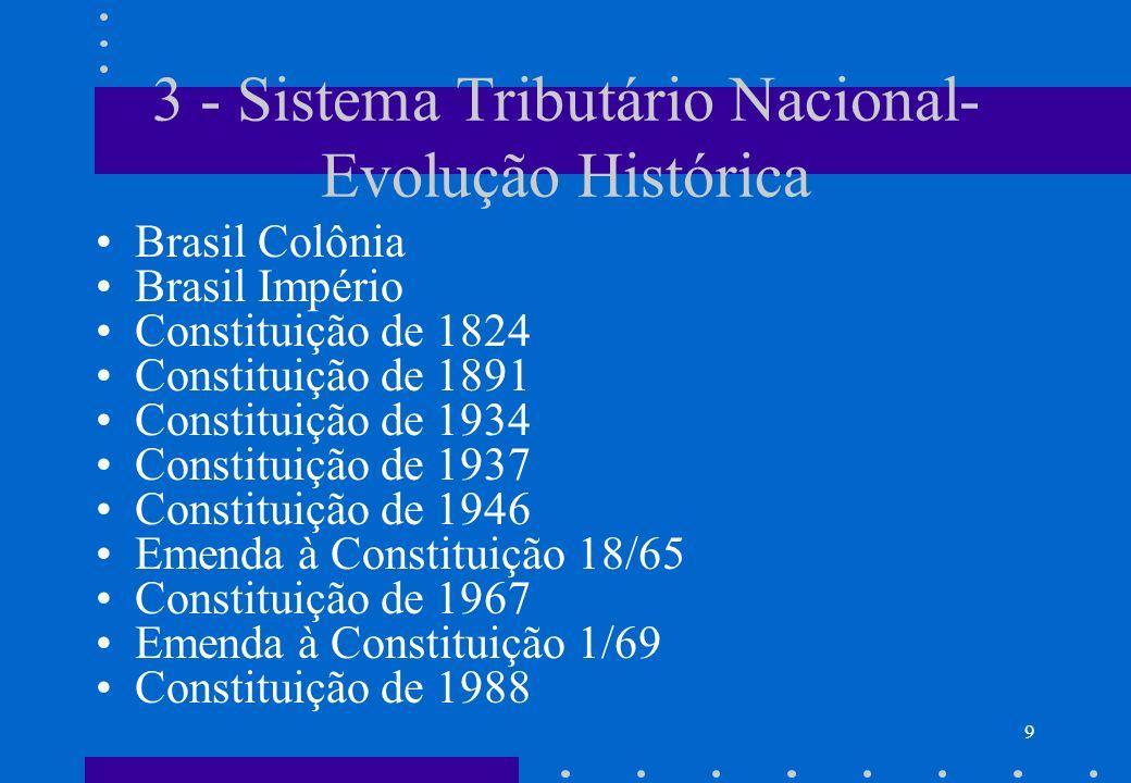 3 - Sistema Tributário Nacional- Evolução Histórica Brasil Colônia Brasil Império Constituição de 1824 Constituição de 1891 Constituição de 1934 Const