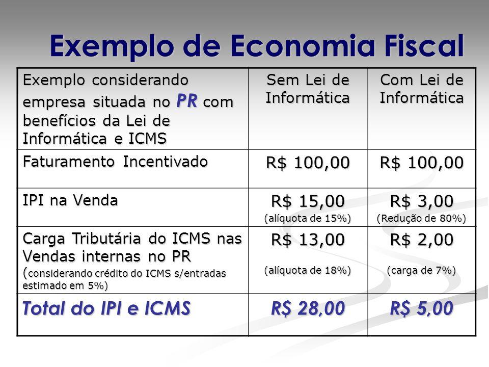 Exemplo de Economia Fiscal Exemplo considerando empresa situada no PR com benefícios da Lei de Informática e ICMS Sem Lei de Informática Com Lei de Informática Faturamento Incentivado R$ 100,00 IPI na Venda R$ 15,00 (alíquota de 15%) R$ 3,00 (Redução de 80%) Carga Tributária do ICMS nas Vendas internas no PR ( considerando crédito do ICMS s/entradas estimado em 5%) R$ 13,00 (alíquota de 18%) R$ 2,00 (carga de 7%) Total do IPI e ICMS R$ 28,00 R$ 5,00
