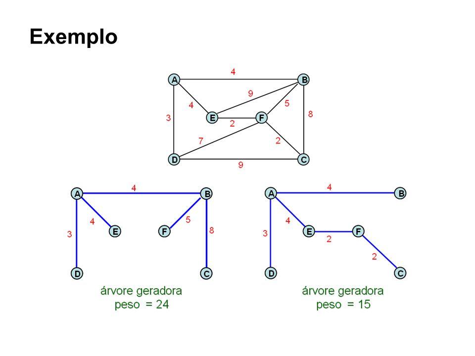 Algoritmo PRIM -Cria-se um conjunto IN que inicialmente terá um vértice arbitrário (z) -Para cada vértice de (z) que não esteja em IN, avaliamos a menor distância.