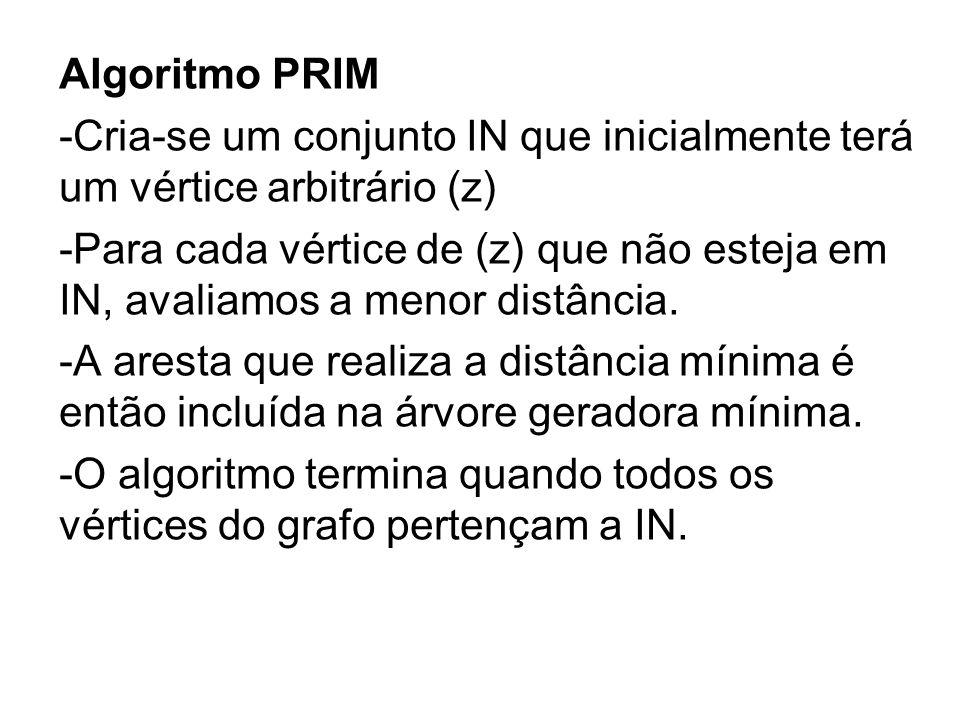 Algoritmo PRIM -Cria-se um conjunto IN que inicialmente terá um vértice arbitrário (z) -Para cada vértice de (z) que não esteja em IN, avaliamos a men