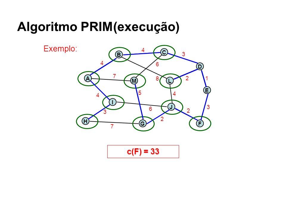 Algoritmo PRIM(execução) Exemplo: c(F) = 1 H A B J C E ML G D I F 4 7 4 3 7 5 6 2 2 3 1 4 2 3 8 6 4 c(F) = 3 c(F) = 6 c(F) = 9 c(F) = 11 c(F) = 13 c(F