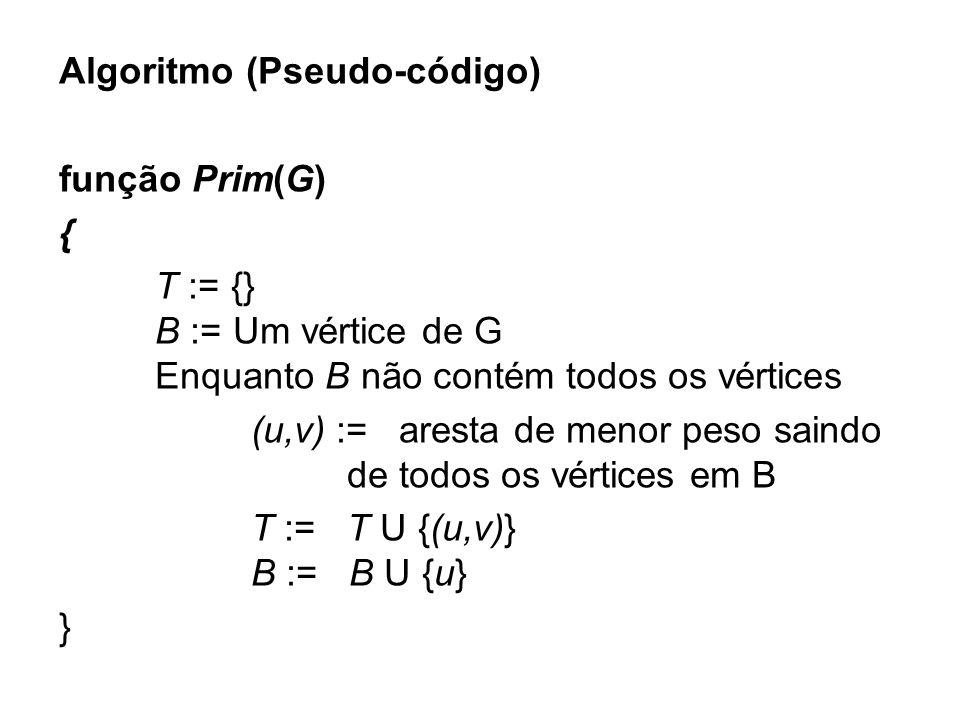 Algoritmo (Pseudo-código) função Prim(G) { T := {} B := Um vértice de G Enquanto B não contém todos os vértices (u,v) := aresta de menor peso saindo d
