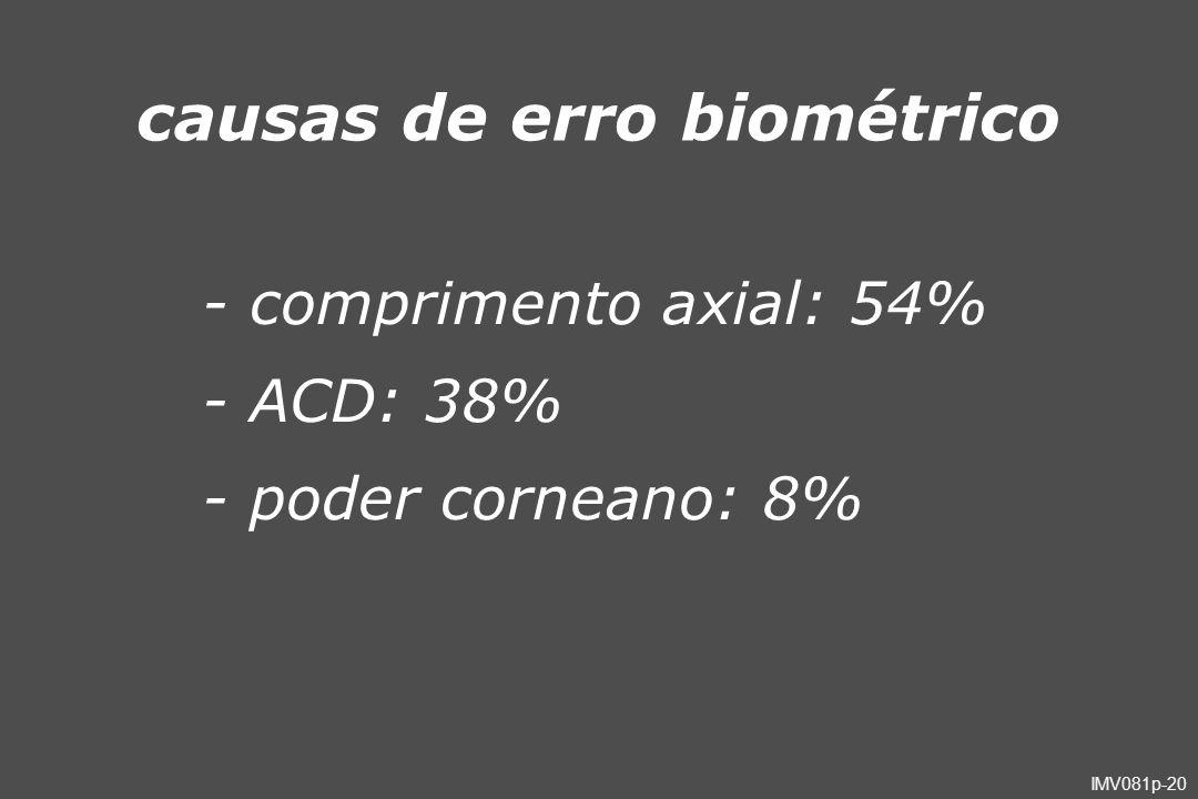 IMV081p-20 causas de erro biométrico - comprimento axial: 54% - ACD: 38% - poder corneano: 8%