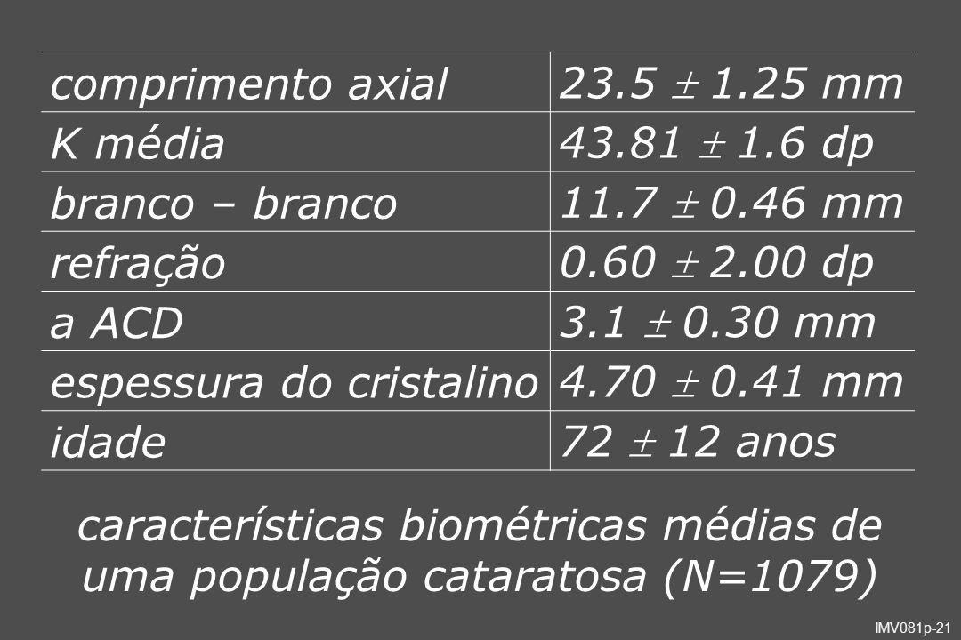 IMV081p-21 comprimento axial 23.5 1.25 mm K média 43.81 1.6 dp branco – branco 11.7 0.46 mm refração 0.60 2.00 dp a ACD 3.1 0.30 mm espessura do crist