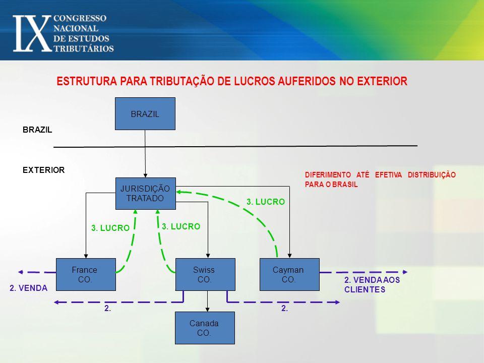 ESTRUTURA PARA TRIBUTAÇÃO DE LUCROS AUFERIDOS NO EXTERIOR BRAZIL EXTERIOR BRAZIL Canada CO. France CO. Swiss CO. Cayman CO. JURISDIÇÃO TRATADO 2. VEND