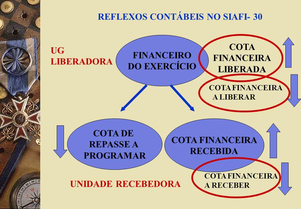 FINANCEIRO DO EXERCÍCIO COTA DE REPASSE A PROGRAMAR COTA FINANCEIRA RECEBIDA UNIDADE RECEBEDORA REFLEXOS CONTÁBEIS NO SIAFI- 30 COTA FINANCEIRA LIBERADA COTA FINANCEIRA A LIBERAR COTA FINANCEIRA A RECEBER UG LIBERADORA