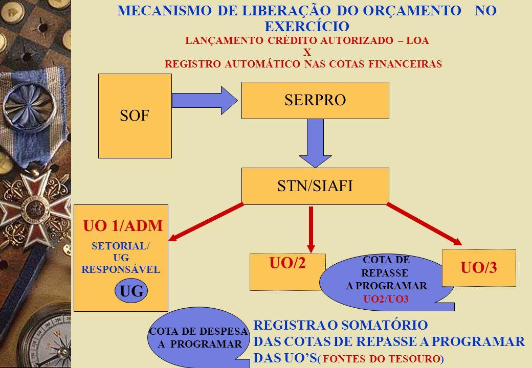 SETORIAL/ UG RESPONSÁVEL UO/2 SOF MECANISMO DE LIBERAÇÃO DO ORÇAMENTO NO EXERCÍCIO LANÇAMENTO CRÉDITO AUTORIZADO – LOA X REGISTRO AUTOMÁTICO NAS COTAS FINANCEIRAS SERPRO STN/SIAFI UG UO 1/ADM COTA DE REPASSE A PROGRAMAR UO2/UO3 COTA DE DESPESA A PROGRAMAR UO/3 REGISTRA O SOMATÓRIO DAS COTAS DE REPASSE A PROGRAMAR DAS UOS ( FONTES DO TESOURO)