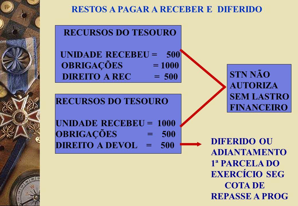 RECURSOS DO TESOURO UNIDADE RECEBEU = 500 OBRIGAÇÕES = 1000 DIREITO A REC = 500 RECURSOS DO TESOURO UNIDADE RECEBEU = 1000 OBRIGAÇÕES = 500 DIREITO A DEVOL = 500 DIFERIDO OU ADIANTAMENTO 1ª PARCELA DO EXERCÍCIO SEG COTA DE REPASSE A PROG STN NÃO AUTORIZA SEM LASTRO FINANCEIRO RESTOS A PAGAR A RECEBER E DIFERIDO