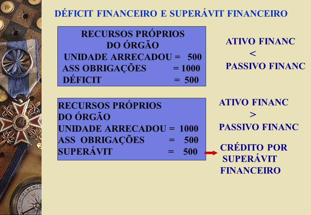 RECURSOS PRÓPRIOS DO ÓRGÃO UNIDADE ARRECADOU = 500 ASS OBRIGAÇÕES = 1000 DÉFICIT = 500 RECURSOS PRÓPRIOS DO ÓRGÃO UNIDADE ARRECADOU = 1000 ASS OBRIGAÇÕES = 500 SUPERÁVIT = 500 CRÉDITO POR SUPERÁVIT FINANCEIRO DÉFICIT FINANCEIRO E SUPERÁVIT FINANCEIRO ATIVO FINANC < PASSIVO FINANC ATIVO FINANC > PASSIVO FINANC