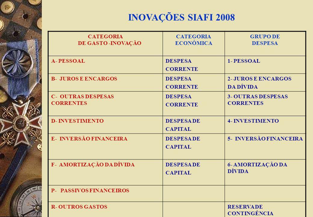 CATEGORIA DE GASTO -INOVAÇÃO CATEGORIA ECONÔMICA GRUPO DE DESPESA A- PESSOALDESPESA CORRENTE 1- PESSOAL B- JUROS E ENCARGOSDESPESA CORRENTE 2- JUROS E ENCARGOS DA DÍVIDA C- OUTRAS DESPESAS CORRENTES DESPESA CORRENTE 3- OUTRAS DESPESAS CORRENTES D- INVESTIMENTODESPESA DE CAPITAL 4- INVESTIMENTO E- INVERSÃO FINANCEIRADESPESA DE CAPITAL 5- INVERSÃO FINANCEIRA F- AMORTIZAÇÃO DA DÍVIDADESPESA DE CAPITAL 6- AMORTIZAÇÃO DA DÍVIDA P- PASSIVOS FINANCEIROS R- OUTROS GASTOSRESERVA DE CONTINGÊNCIA INOVAÇÕES SIAFI 2008