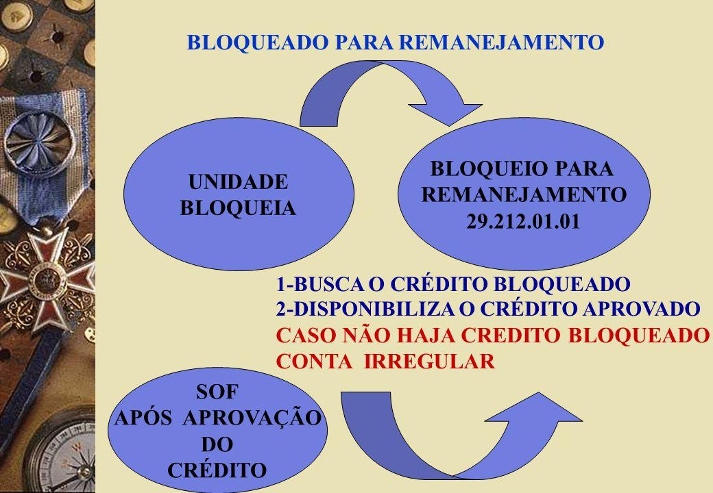 UNIDADE BLOQUEIA BLOQUEIO PARA REMANEJAMENTO 29.212.01.01 SOF APÓS APROVAÇÃO DO CRÉDITO 1-BUSCA O CRÉDITO BLOQUEADO 2-DISPONIBILIZA O CRÉDITO APROVADO CASO NÃO HAJA CREDITO BLOQUEADO CONTA IRREGULAR BLOQUEADO PARA REMANEJAMENTO