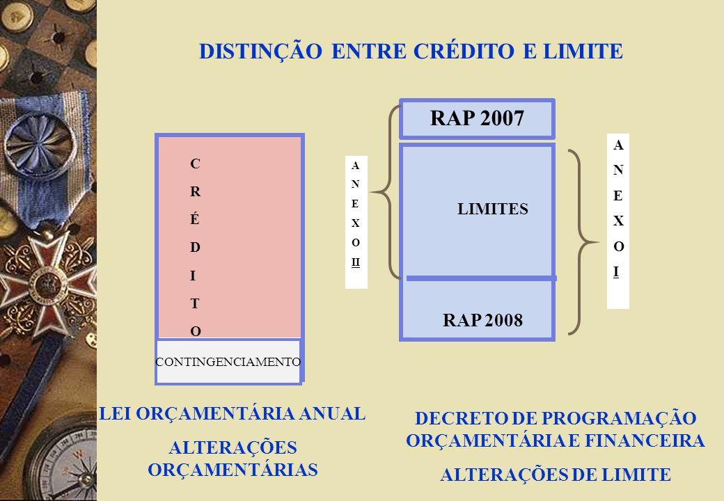 CRÉDITOCRÉDITO LEI ORÇAMENTÁRIA ANUAL ALTERAÇÕES ORÇAMENTÁRIAS DECRETO DE PROGRAMAÇÃO ORÇAMENTÁRIA E FINANCEIRA ALTERAÇÕES DE LIMITE DISTINÇÃO ENTRE CRÉDITO E LIMITE LIMITES RAP 2008 ANEXOIANEXOI CONTINGENCIAMENTO RAP 2007 A N E X O II