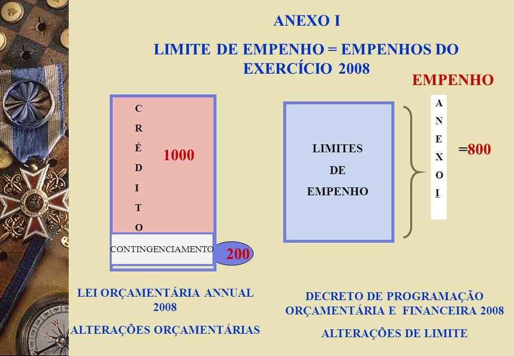 CRÉDITOCRÉDITO LEI ORÇAMENTÁRIA ANUAL ALTERAÇÕES ORÇAMENTÁRIAS DECRETO DE PROGRAMAÇÃO ORÇAMENTÁRIA E FINANCEIRA ALTERAÇÕES DE LIMITE ANEXOII LIMIETE DE PAGAMENTO = RAP 2007 + EMPENHOS DE 2008 PAGAMENTOS REF EMPENHOS DE 2008 RAP 2008 ANEXOIANEXOI CONTINGENCIAMENTO RAP 2007=200 A N E X O II 1000 =800 200 EMPENHO PAG 700 500 300
